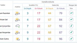 Havalar Isınıyor.