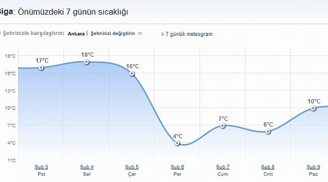 Uyarılar Ard Arda Geliyor Çarşamba lodos Perşembe Poyraz Fırtınası